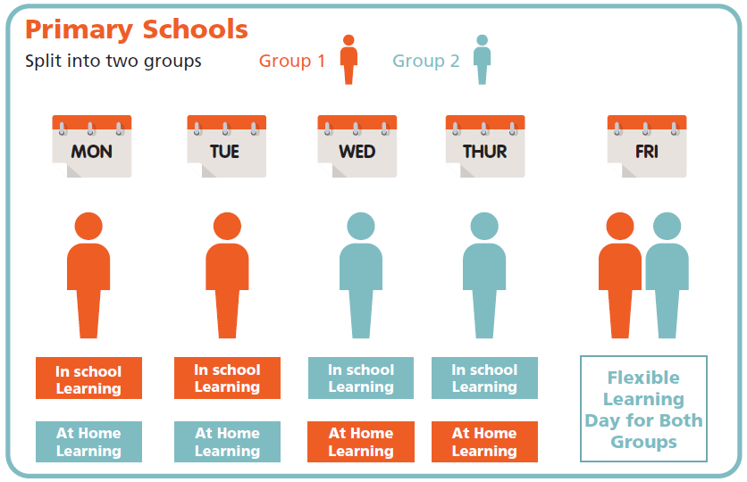 Primary schools will divide pupils into two groups with pupils attending school for two days and participating in home learning for two days